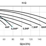 Lưu lượng và cột áp bơm gang